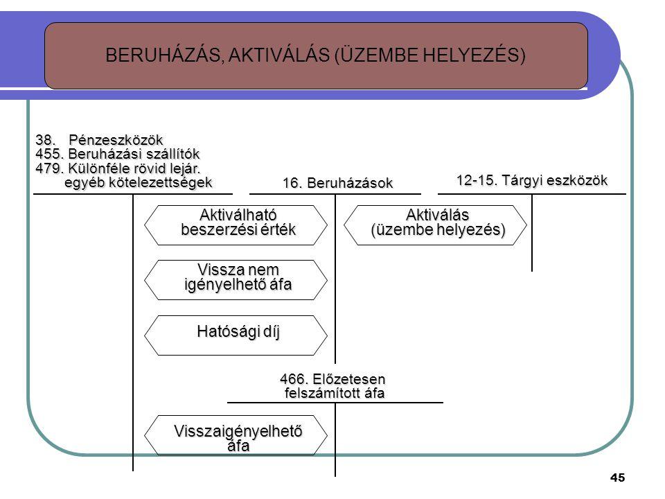BERUHÁZÁS, AKTIVÁLÁS (ÜZEMBE HELYEZÉS)