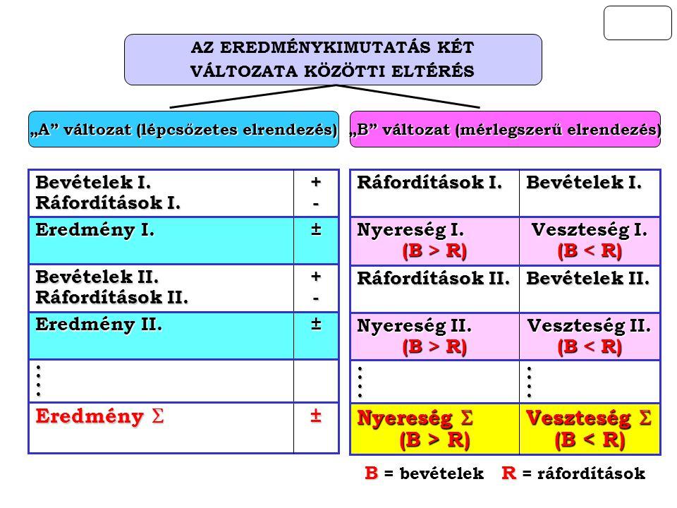 Eredmény  Veszteség  (B < R) Nyereség  (B > R) ± Eredmény I.