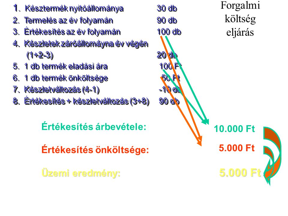 Forgalmi költség eljárás