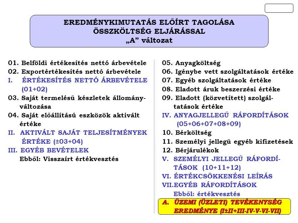 EREDMÉNYKIMUTATÁS ELŐÍRT TAGOLÁSA ÖSSZKÖLTSÉG ELJÁRÁSSAL
