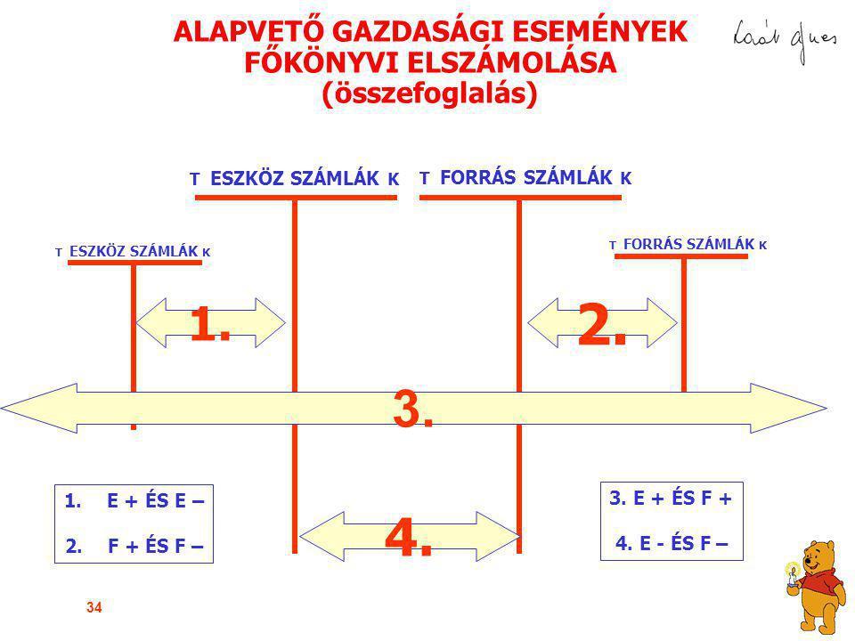 ALAPVETŐ GAZDASÁGI ESEMÉNYEK FŐKÖNYVI ELSZÁMOLÁSA (összefoglalás)