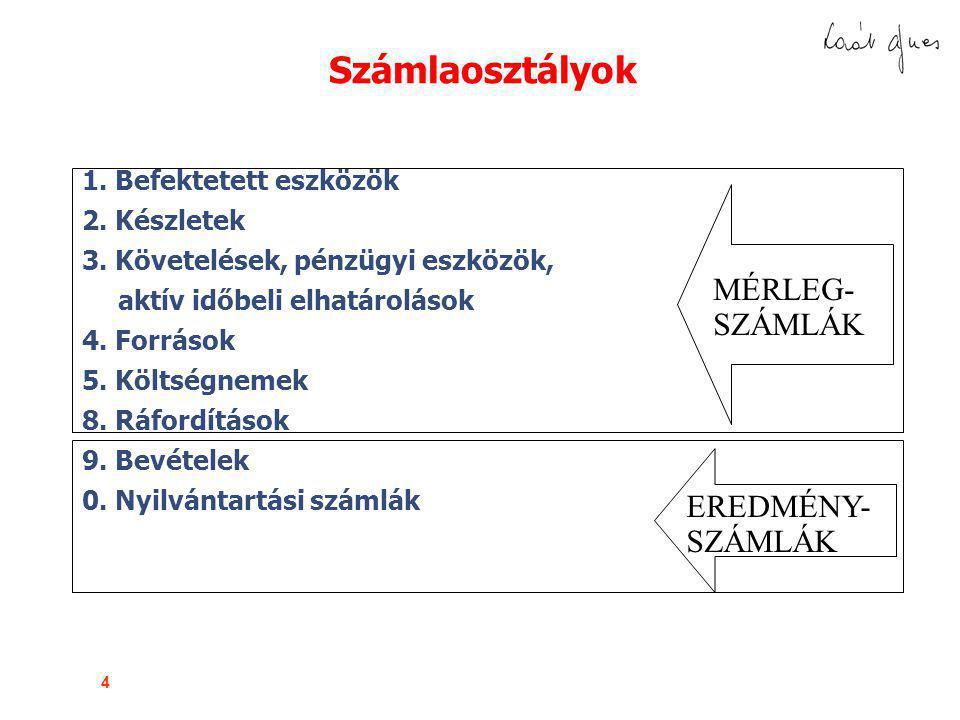 Számlaosztályok MÉRLEG- SZÁMLÁK EREDMÉNY- SZÁMLÁK