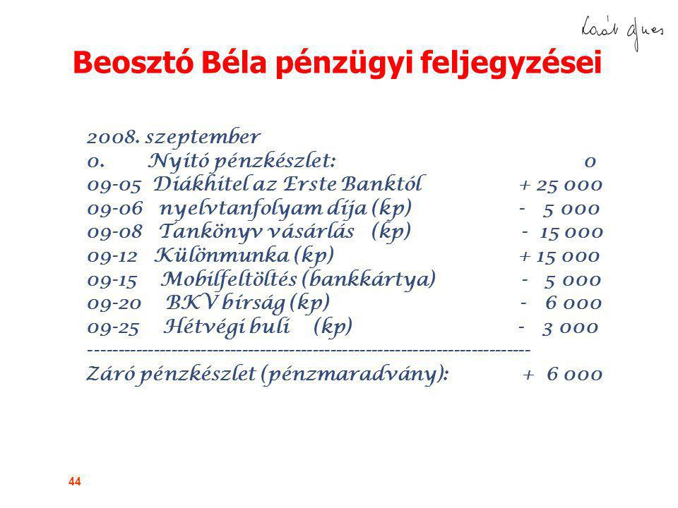 Beosztó Béla pénzügyi feljegyzései