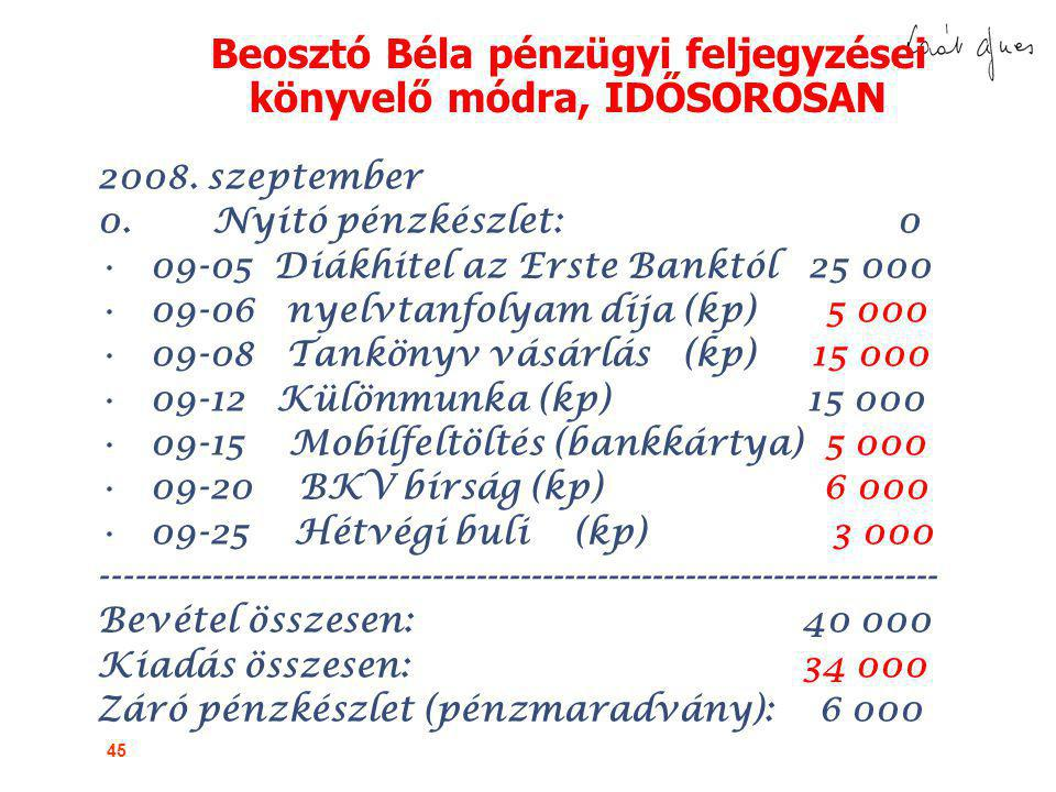 Beosztó Béla pénzügyi feljegyzései könyvelő módra, IDŐSOROSAN