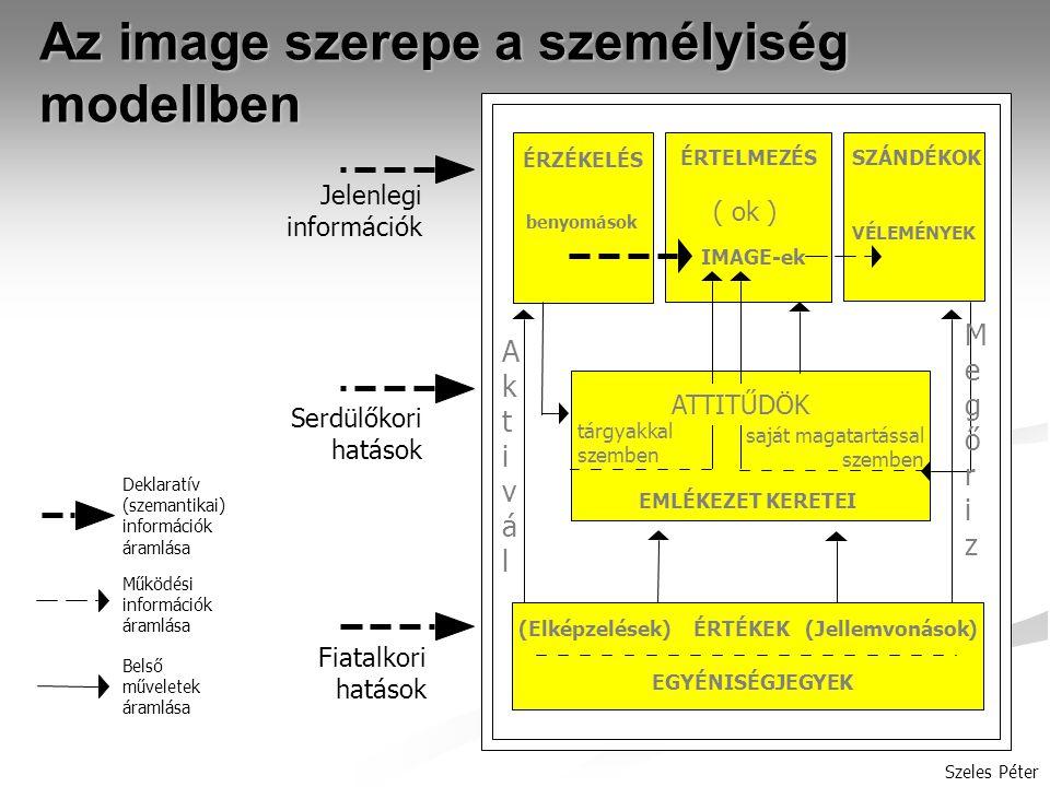 Az image szerepe a személyiség modellben