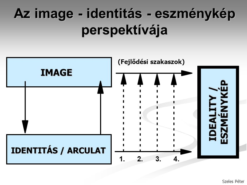 Az image - identitás - eszménykép perspektívája