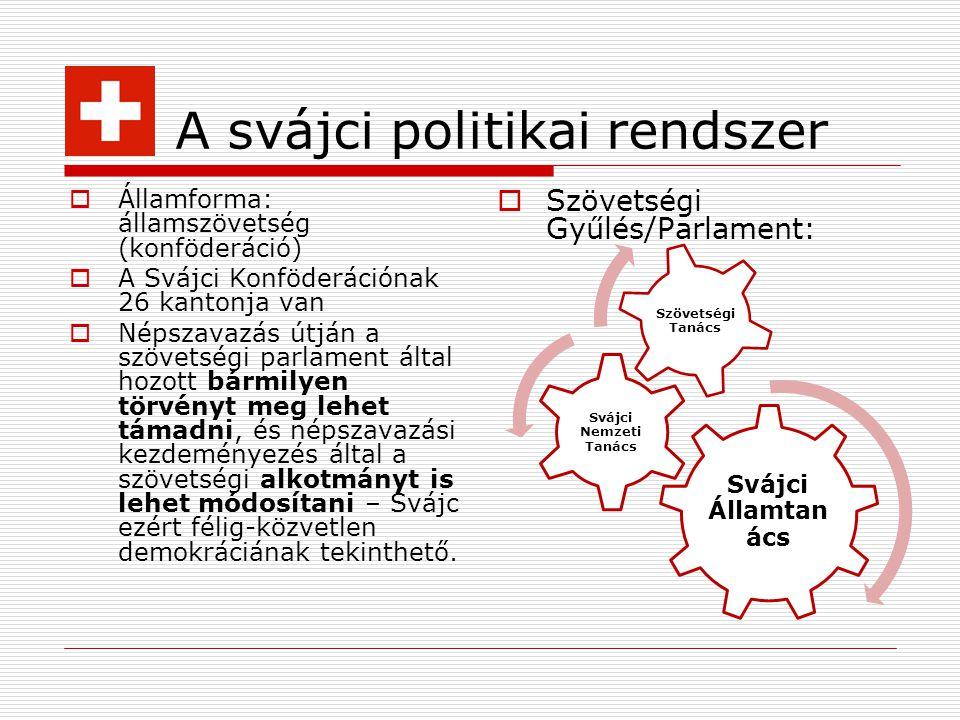 A svájci politikai rendszer