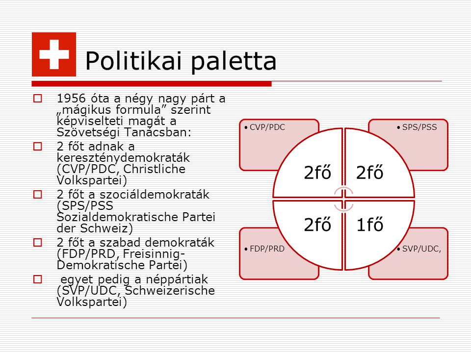 Politikai paletta 2fő. CVP/PDC. SPS/PSS. 1fő. SVP/UDC, FDP/PRD.