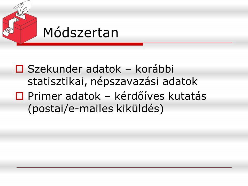 Módszertan Szekunder adatok – korábbi statisztikai, népszavazási adatok.
