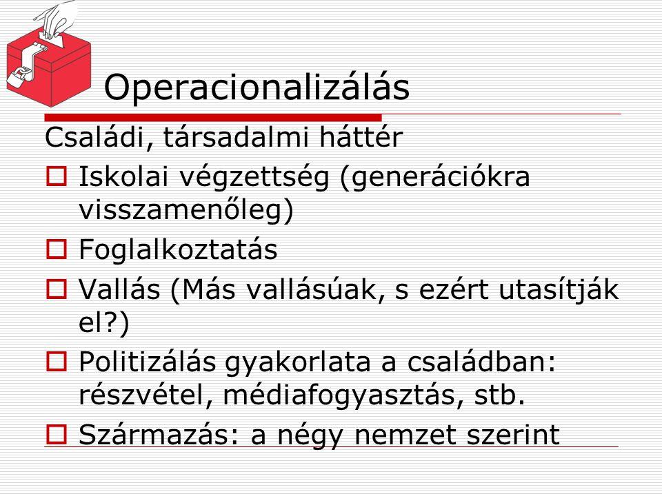 Operacionalizálás Családi, társadalmi háttér