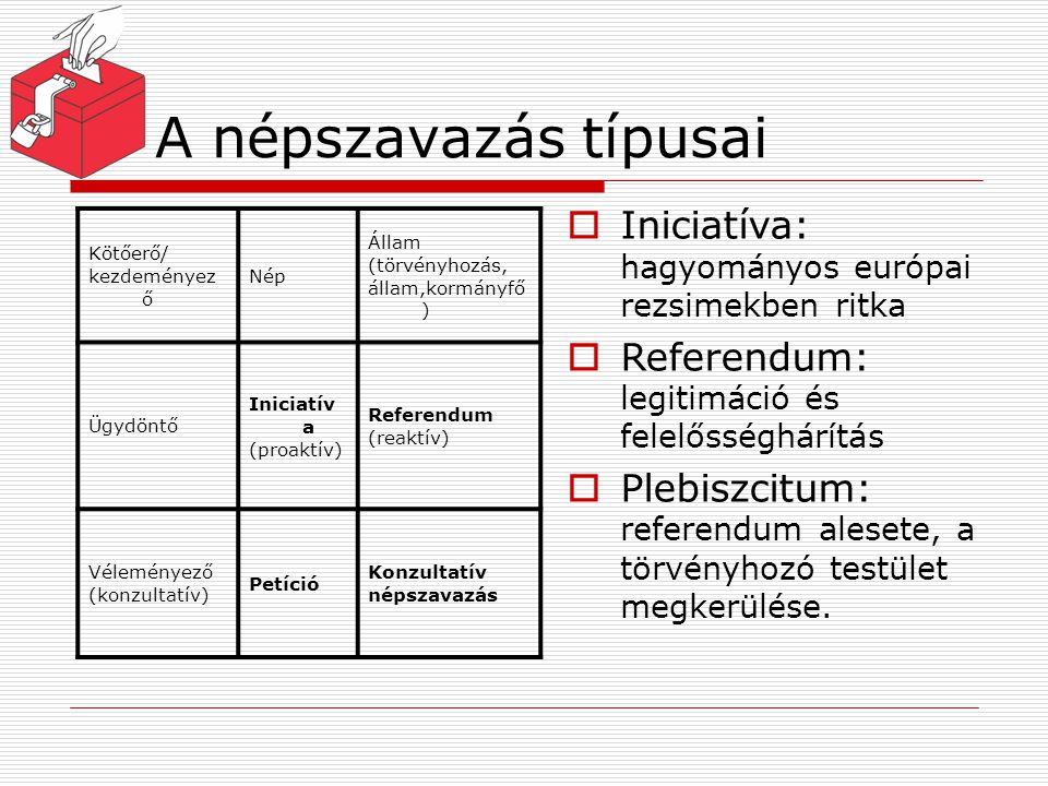 A népszavazás típusai Iniciatíva: hagyományos európai rezsimekben ritka. Referendum: legitimáció és felelősséghárítás.