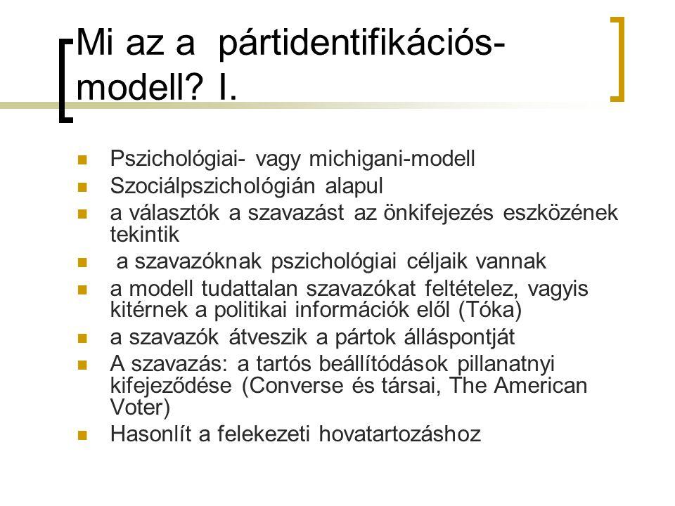Mi az a pártidentifikációs-modell I.
