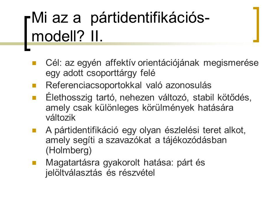 Mi az a pártidentifikációs-modell II.