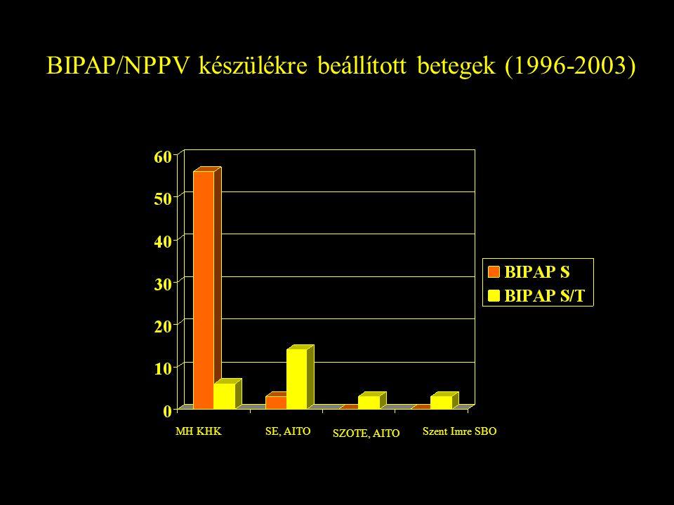 BIPAP/NPPV készülékre beállított betegek (1996-2003)