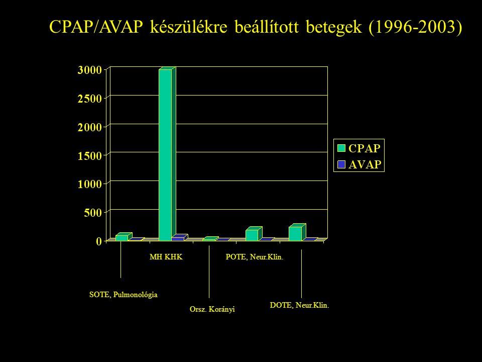 CPAP/AVAP készülékre beállított betegek (1996-2003)