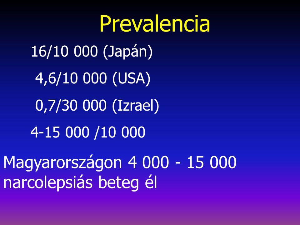 Prevalencia Magyarországon 4 000 - 15 000 narcolepsiás beteg él