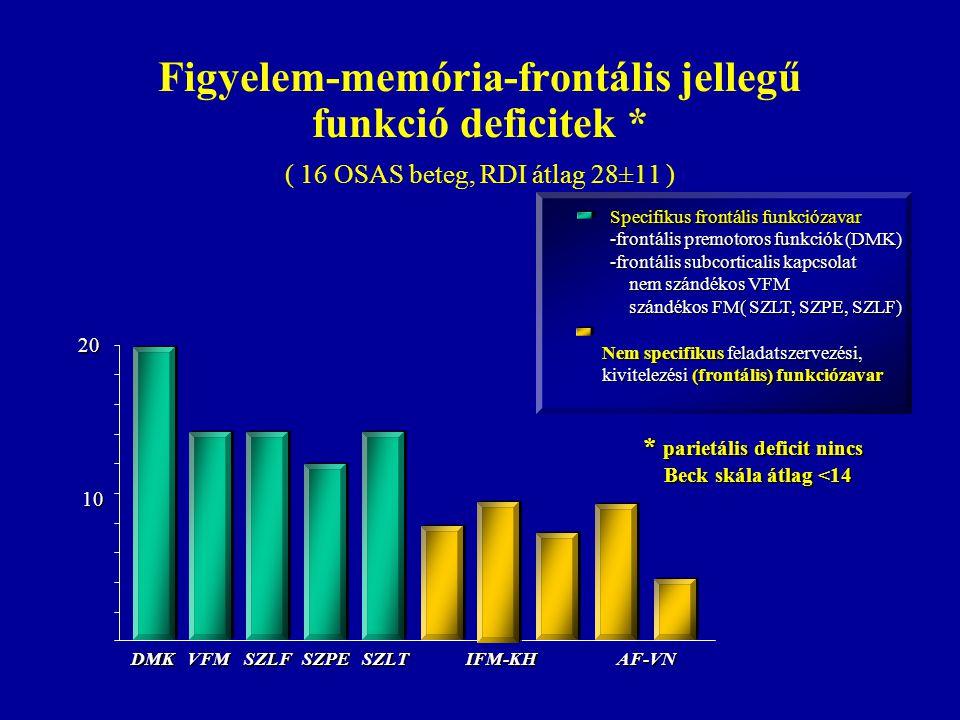 Figyelem-memória-frontális jellegű funkció deficitek