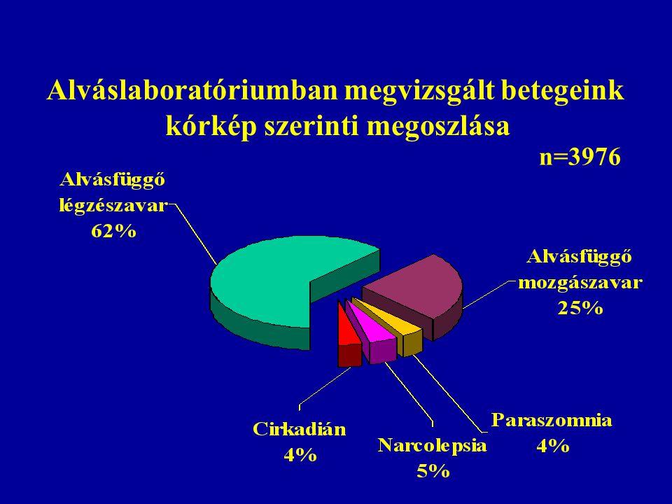 Alváslaboratóriumban megvizsgált betegeink kórkép szerinti megoszlása
