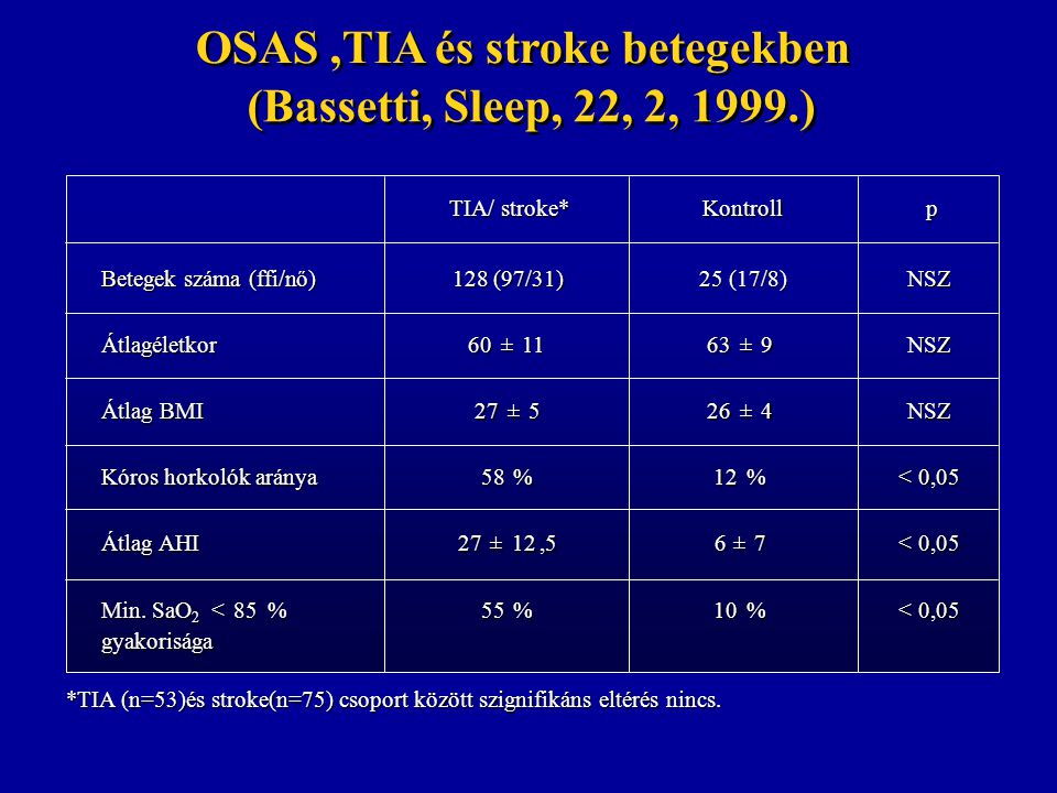 OSAS ,TIA és stroke betegekben (Bassetti, Sleep, 22, 2, 1999.)