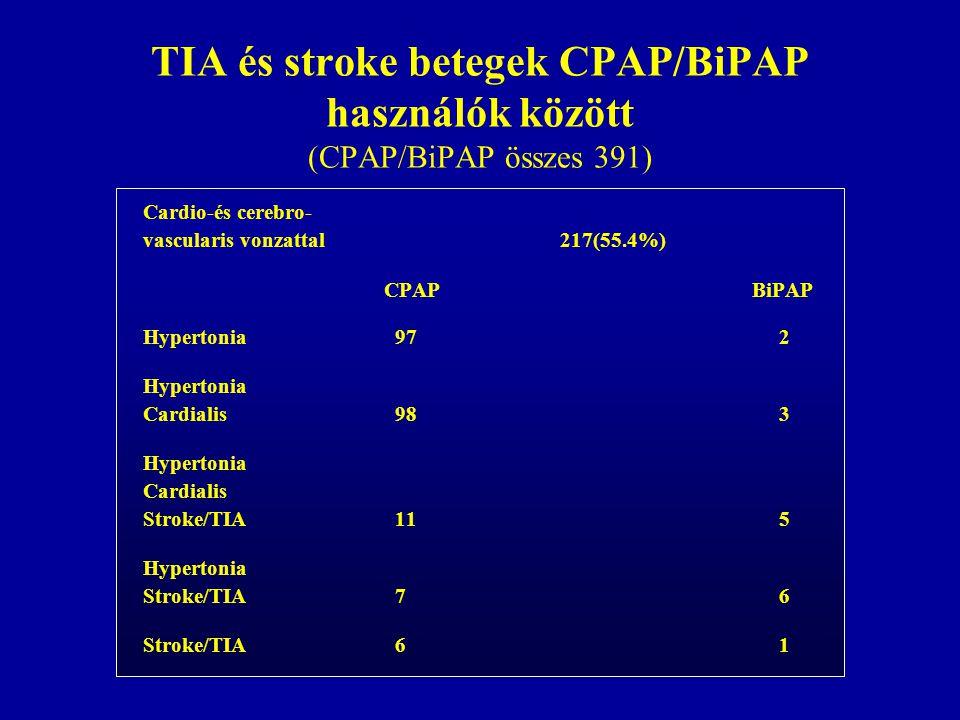 TIA és stroke betegek CPAP/BiPAP használók között (CPAP/BiPAP összes 391)