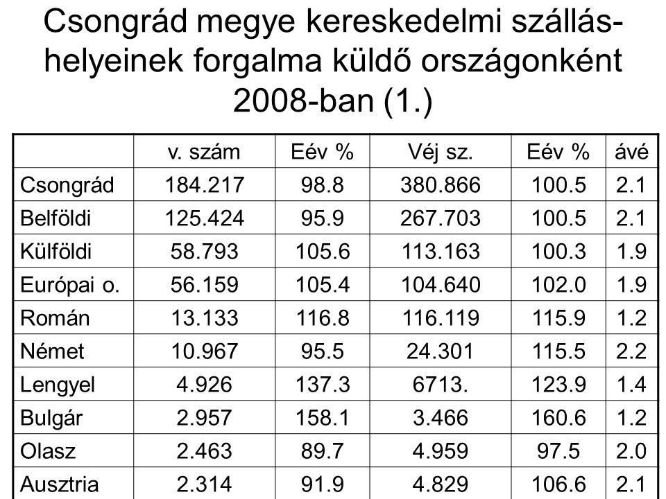 Csongrád megye kereskedelmi szállás-helyeinek forgalma küldő országonként 2008-ban (1.)