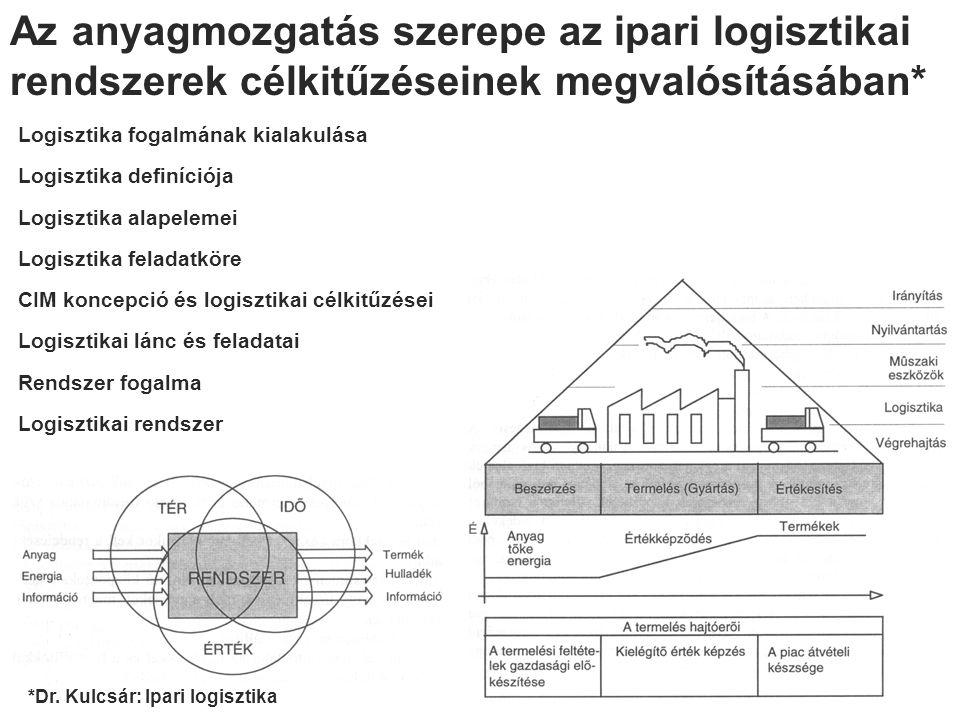 Az anyagmozgatás szerepe az ipari logisztikai rendszerek célkitűzéseinek megvalósításában*