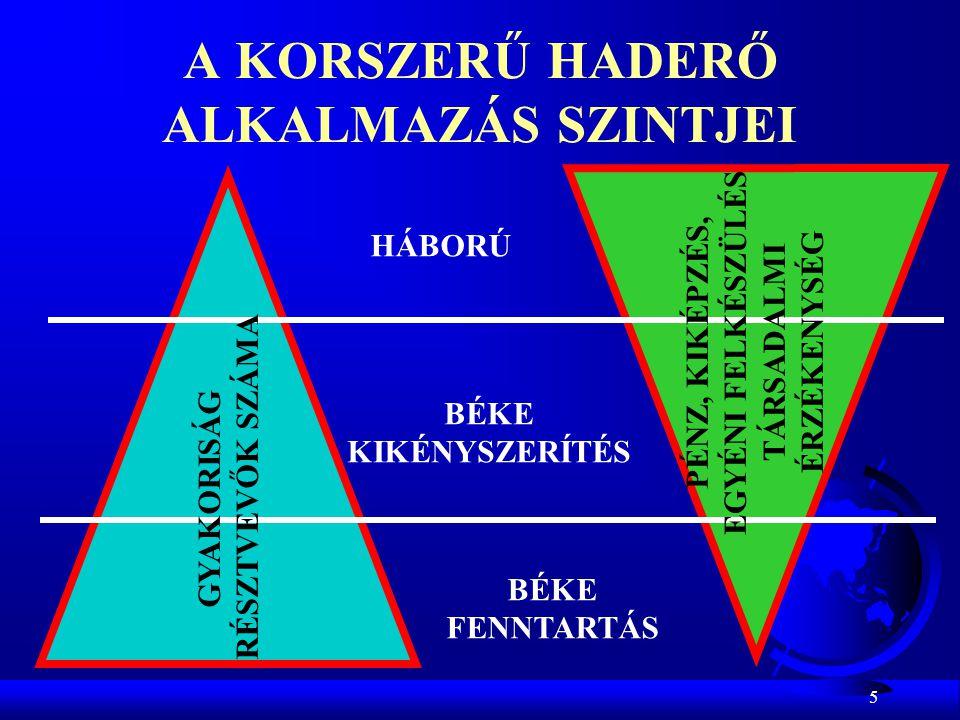 A KORSZERŰ HADERŐ ALKALMAZÁS SZINTJEI