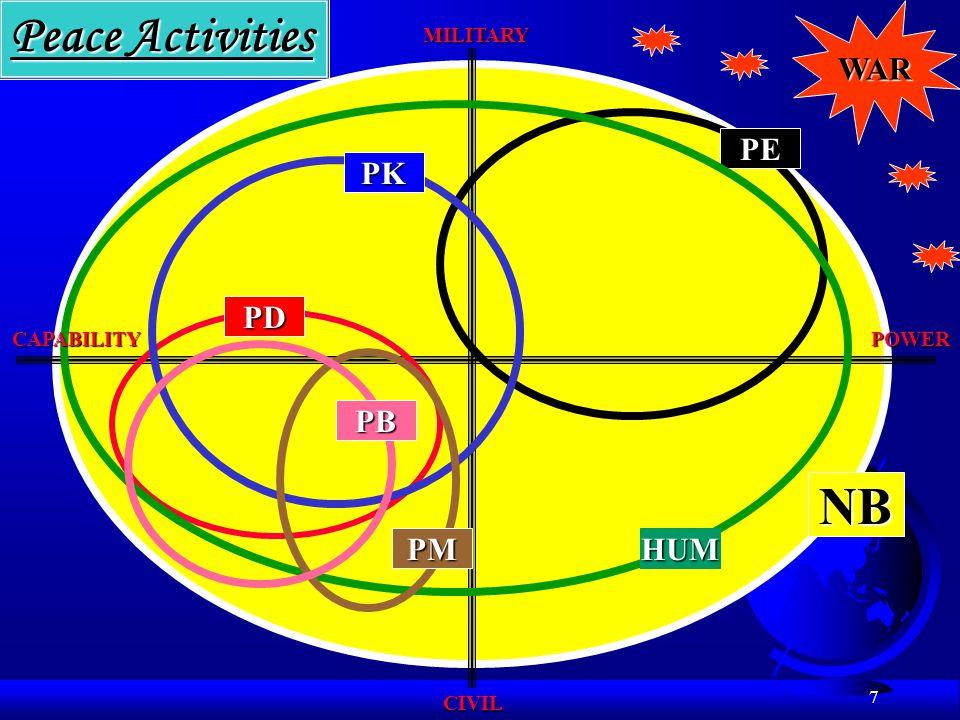 Peace Activities NB WAR PE PK PD PB PM HUM MILITARY CAPABILITY POWER