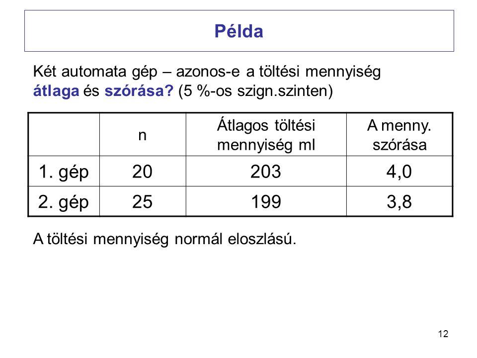 Átlagos töltési mennyiség ml