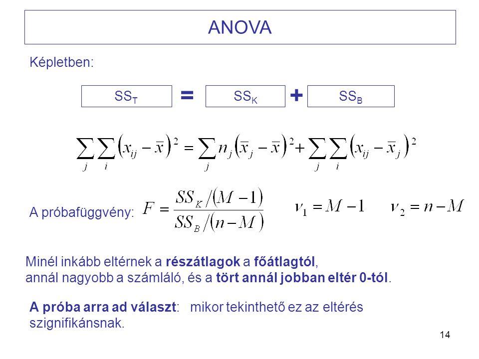 = + ANOVA Képletben: SST SSK SSB A próbafüggvény:
