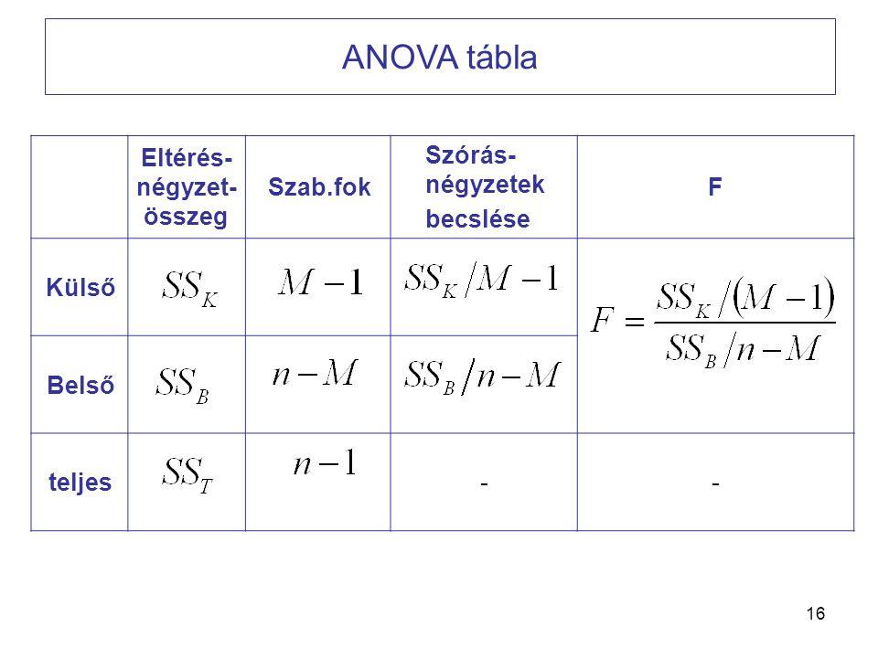 Eltérés-négyzet-összeg