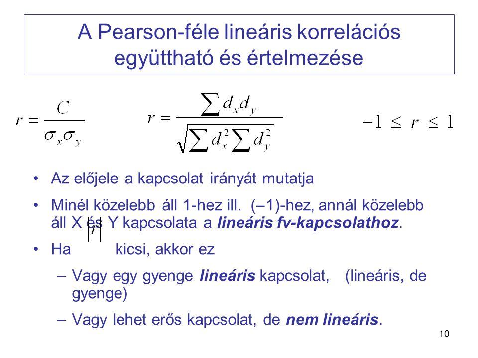 A Pearson-féle lineáris korrelációs együttható és értelmezése