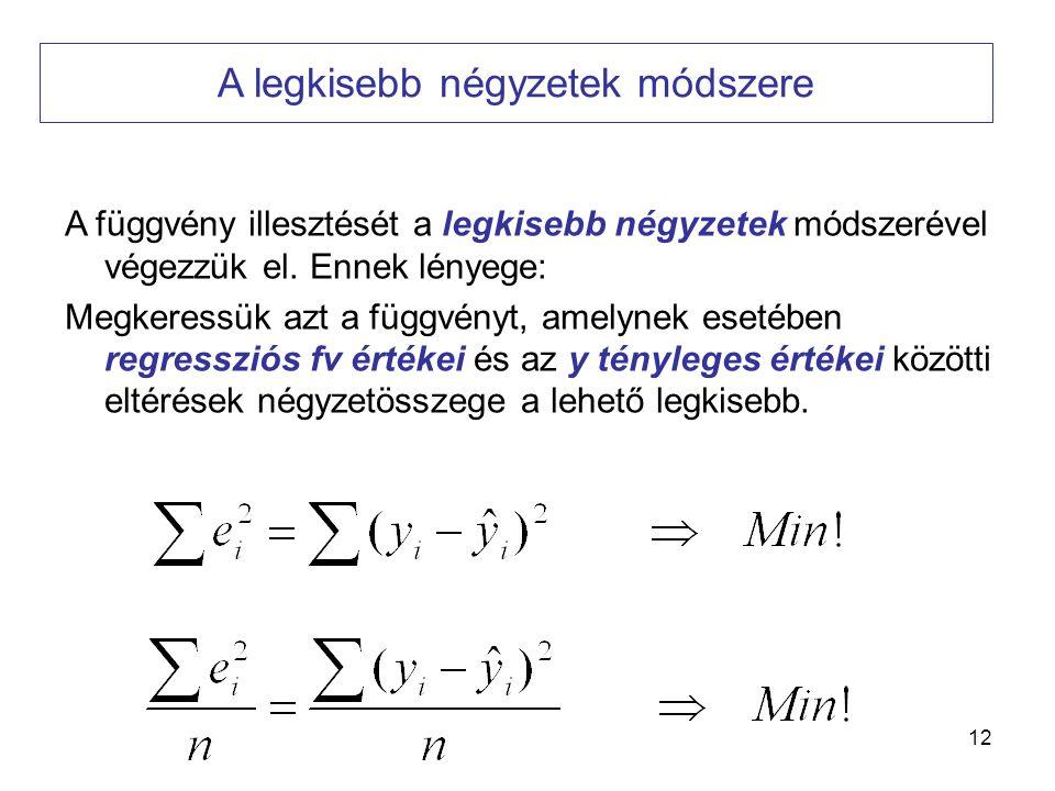 A legkisebb négyzetek módszere