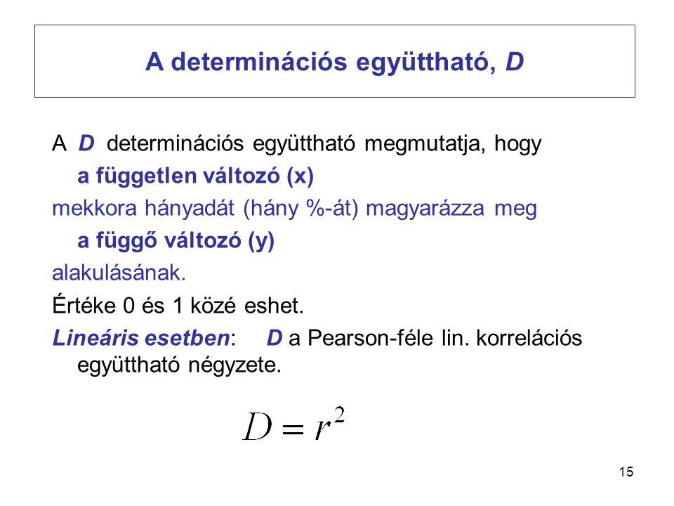 A determinációs együttható, D