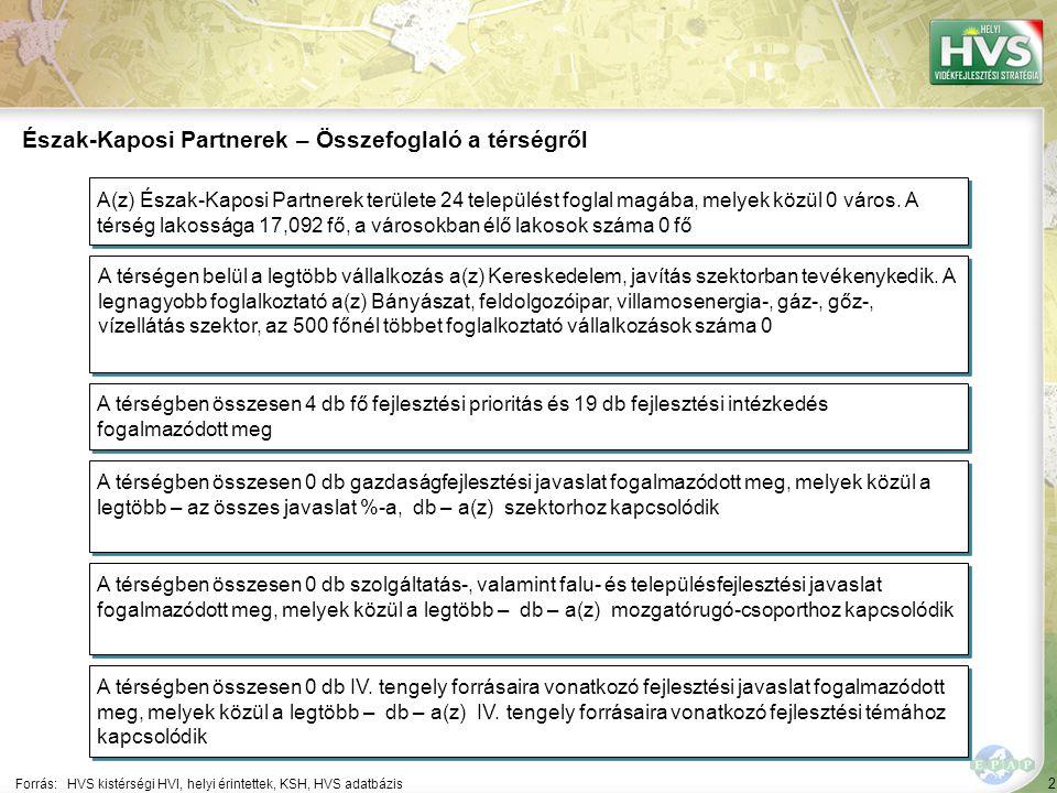 Észak-Kaposi Partnerek – Általános áttekintés
