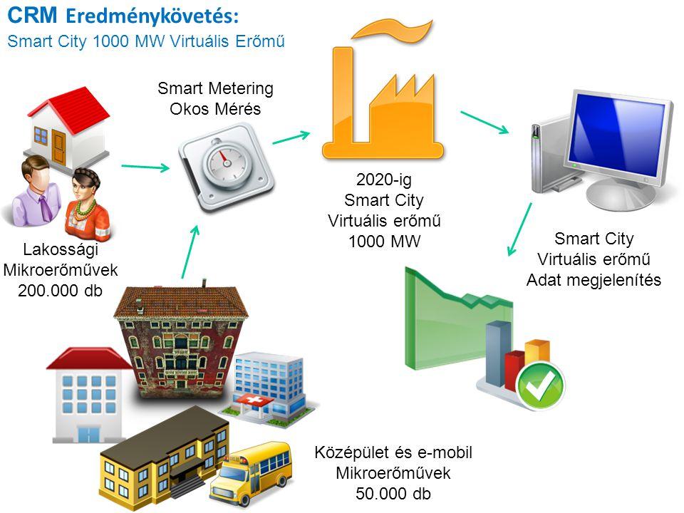 CRM Eredménykövetés: Smart City 1000 MW Virtuális Erőmű Smart Metering