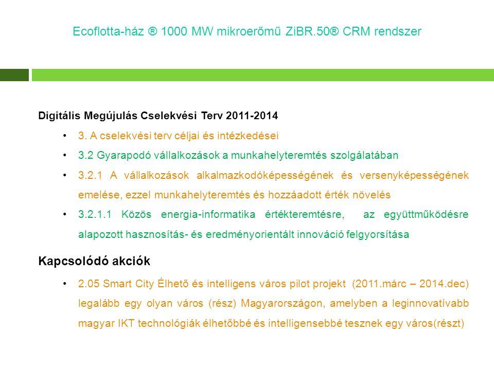 Ecoflotta-ház ® 1000 MW mikroerőmű ZiBR.50® CRM rendszer