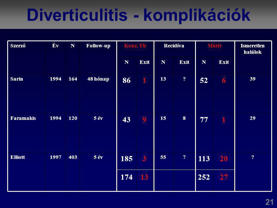 Diverticulitis - komplikációk
