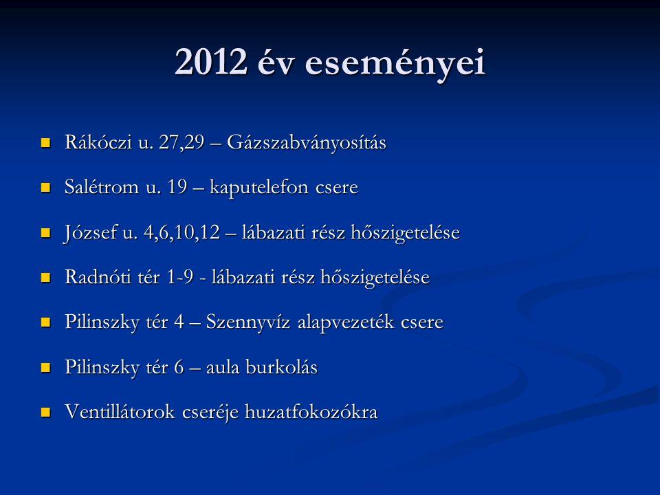 2012 év eseményei Rákóczi u. 27,29 – Gázszabványosítás