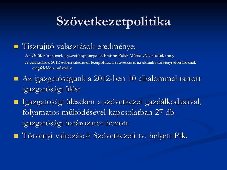 Szövetkezetpolitika Tisztújító választások eredménye: