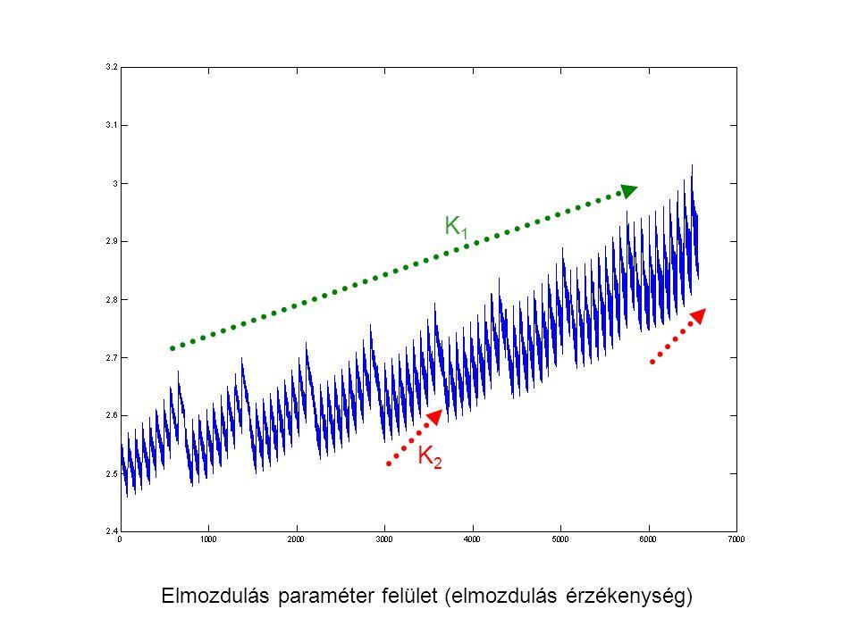 K1 K2 Elmozdulás paraméter felület (elmozdulás érzékenység)