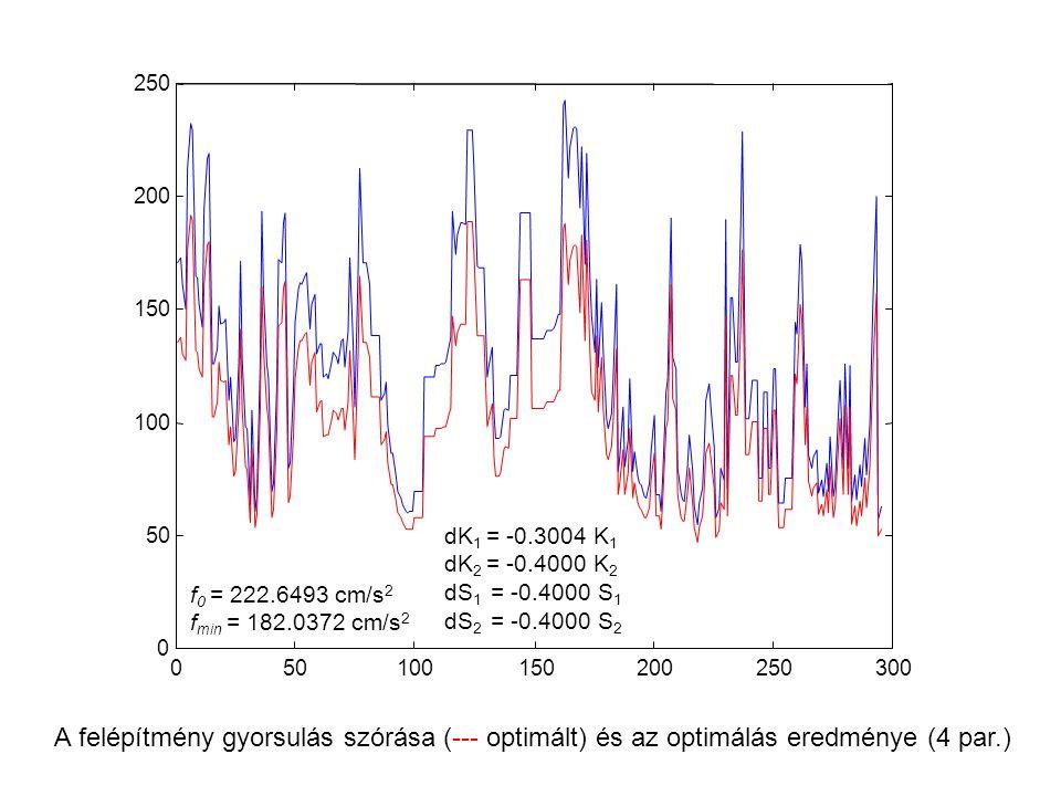 50 100. 150. 200. 250. 300. dK1 = -0.3004 K1. dK2 = -0.4000 K2. dS1 = -0.4000 S1. dS2 = -0.4000 S2.