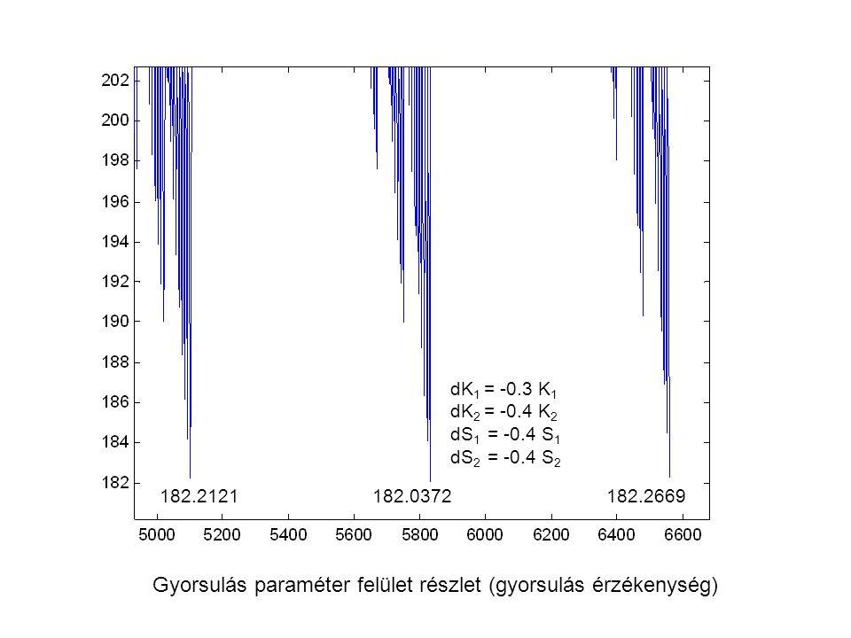 Gyorsulás paraméter felület részlet (gyorsulás érzékenység)