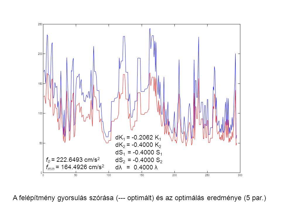 50 100. 150. 200. 250. 300. dK1 = -0.2062 K1. dK2 = -0.4000 K2. dS1 = -0.4000 S1. dS2 = -0.4000 S2.