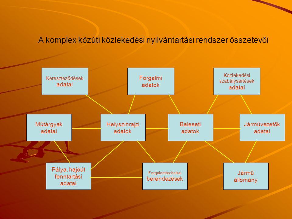 A komplex közúti közlekedési nyilvántartási rendszer összetevői