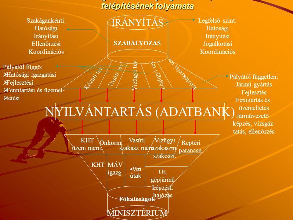 NYILVÁNTARTÁS (ADATBANK)