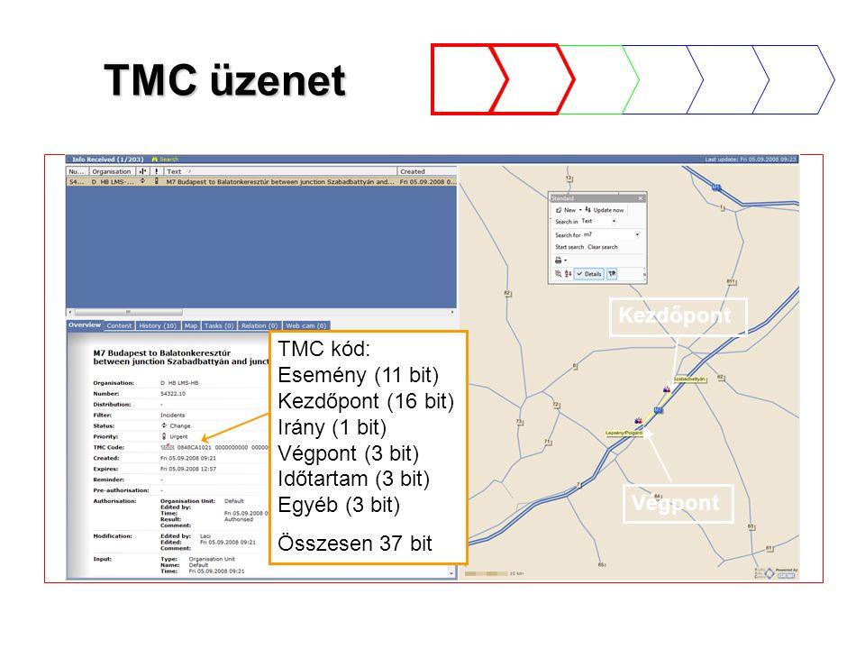 TMC üzenet Végpont Kezdőpont