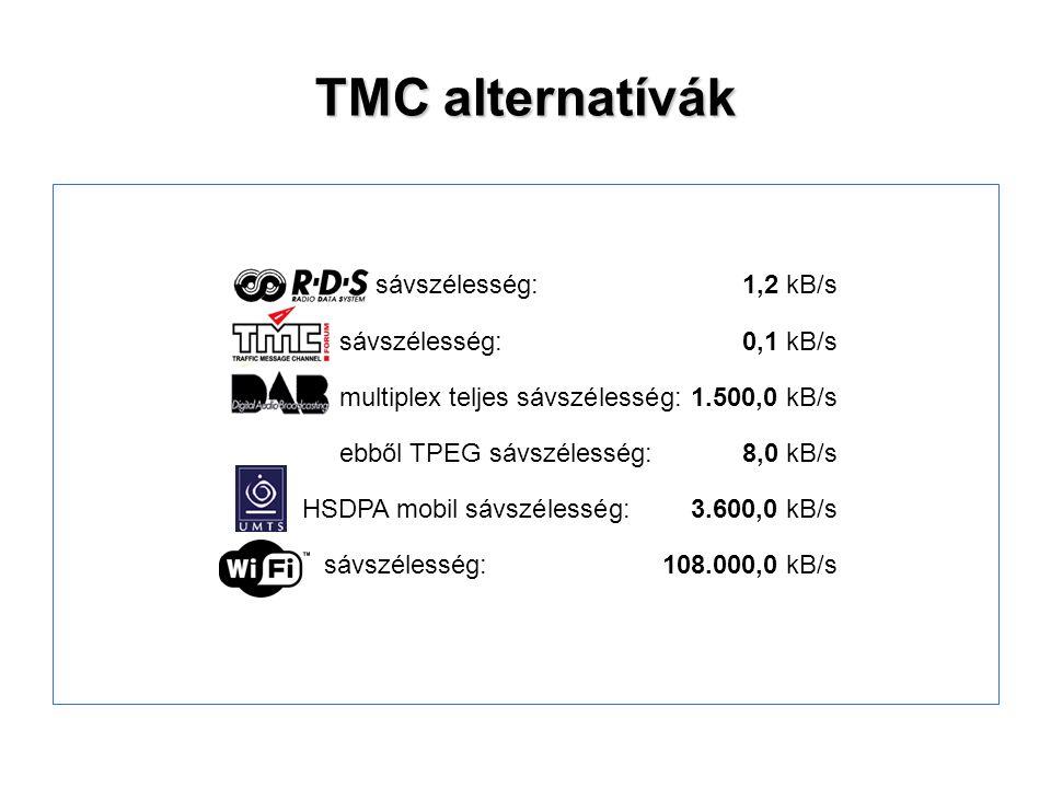 TMC alternatívák sávszélesség: 1,2 kB/s sávszélesség: 0,1 kB/s
