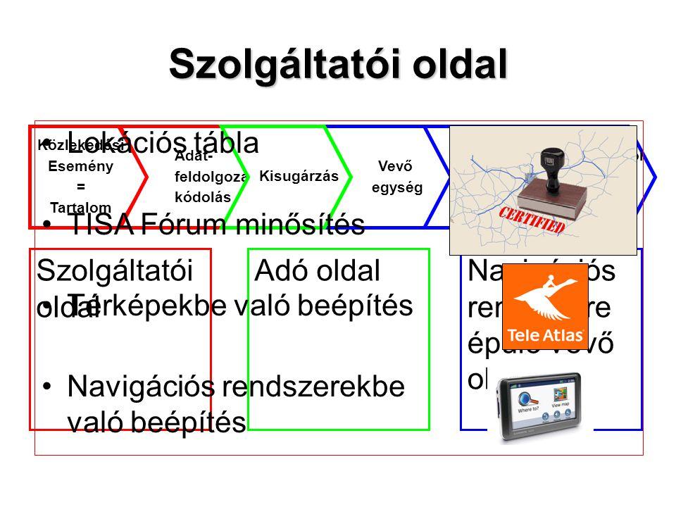 Szolgáltatói oldal Lokációs tábla TISA Fórum minősítés