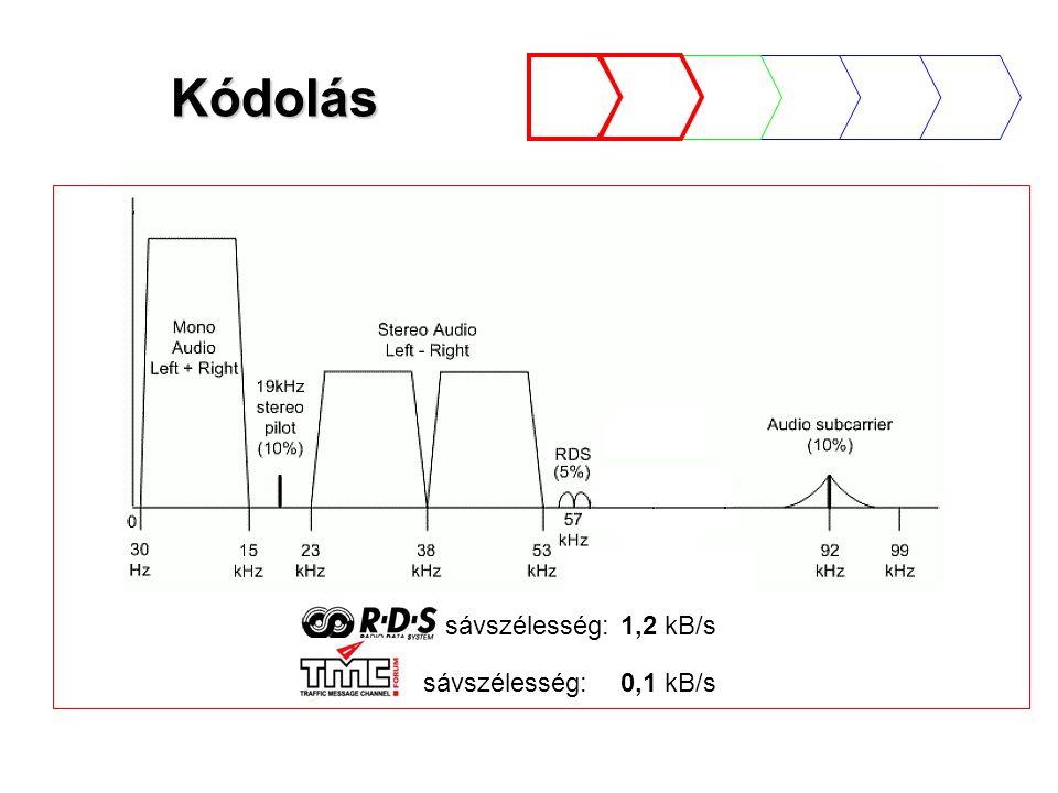 Kódolás sávszélesség: 1,2 kB/s sávszélesség: 0,1 kB/s